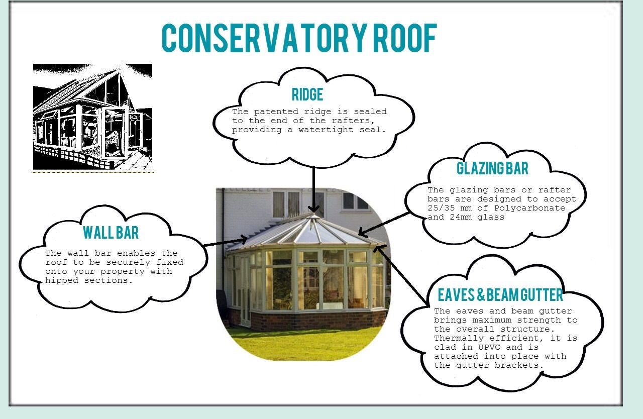 Conservatory Roof Diagram